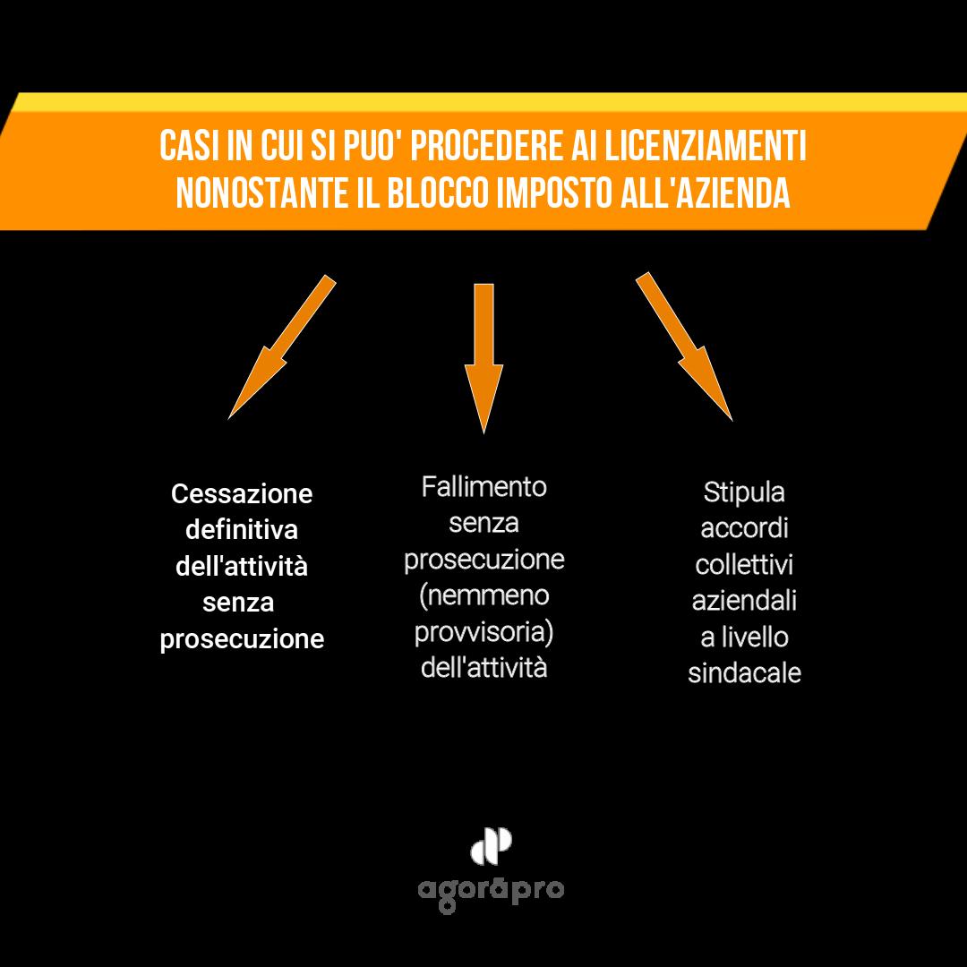 Agoràpro - Eccezioni al blocco licenziamenti - Avv. Erica Mussato